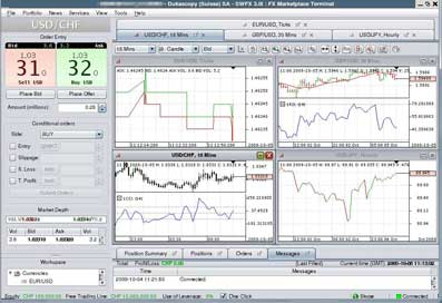 This is JForex Trading Platform developed by Dukascopy